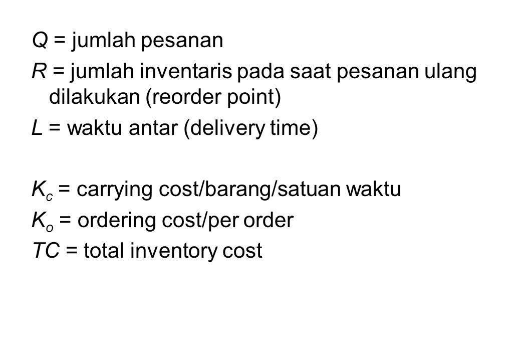 Q = jumlah pesanan R = jumlah inventaris pada saat pesanan ulang dilakukan (reorder point) L = waktu antar (delivery time) K c = carrying cost/barang/