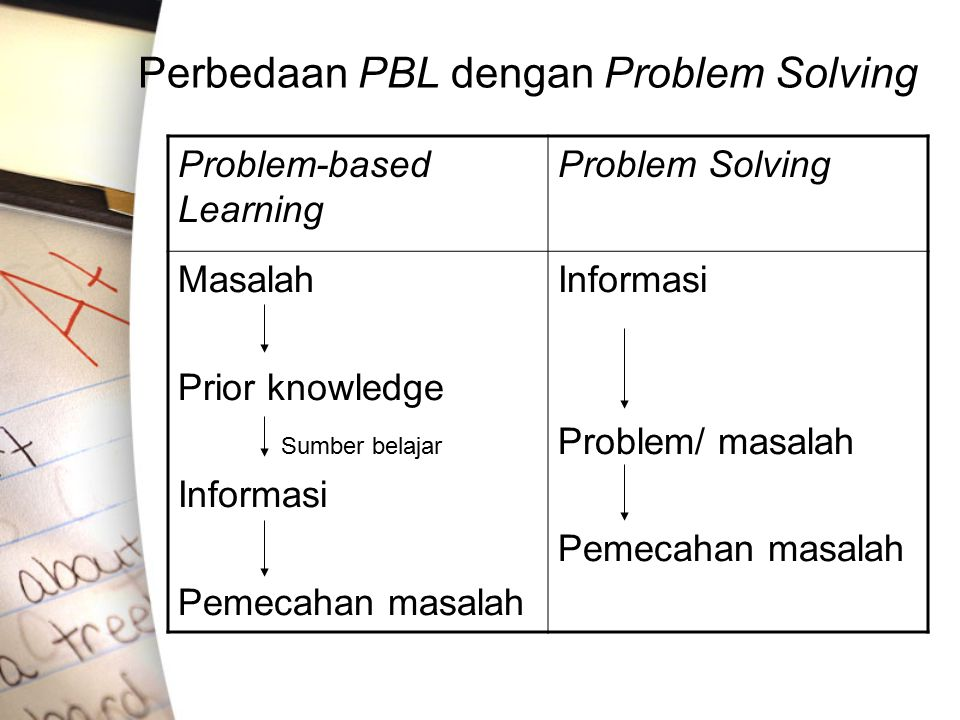 Perbedaan PBL dengan Problem Solving Problem-based Learning Problem Solving Masalah Prior knowledge Sumber belajar Informasi Pemecahan masalah Informa