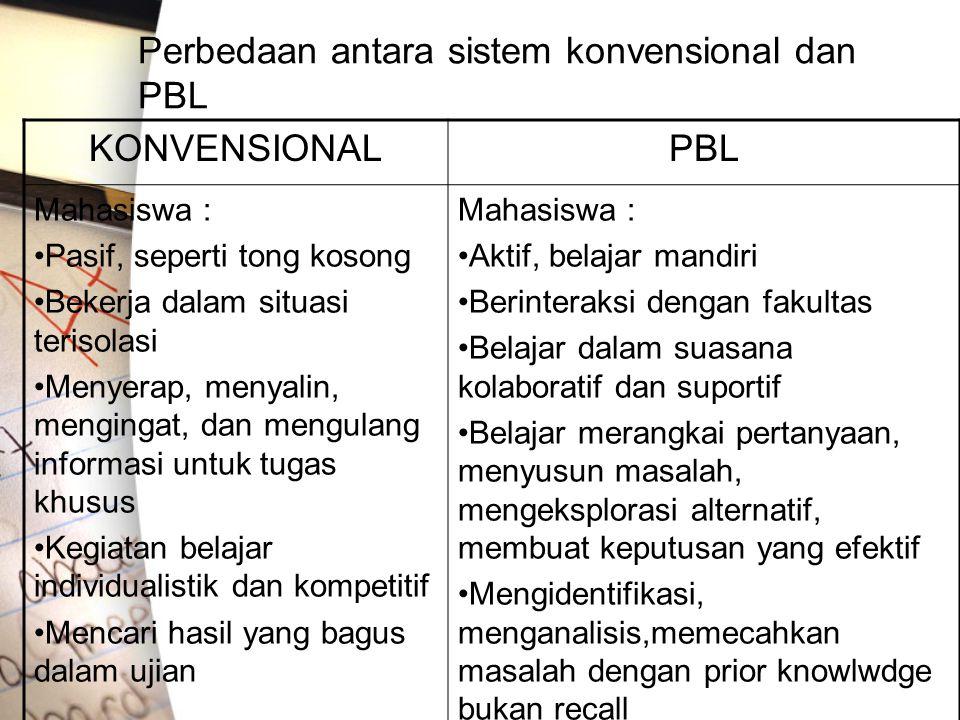 Perbedaan antara sistem konvensional dan PBL KONVENSIONALPBL Mahasiswa : Pasif, seperti tong kosong Bekerja dalam situasi terisolasi Menyerap, menyali