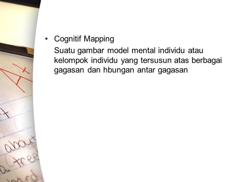 Cognitif Mapping Suatu gambar model mental individu atau kelompok individu yang tersusun atas berbagai gagasan dan hbungan antar gagasan