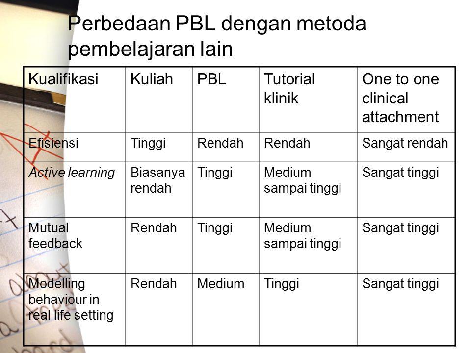 Perbedaan PBL dengan metoda pembelajaran lain KualifikasiKuliahPBLTutorial klinik One to one clinical attachment EfisiensiTinggiRendah Sangat rendah A