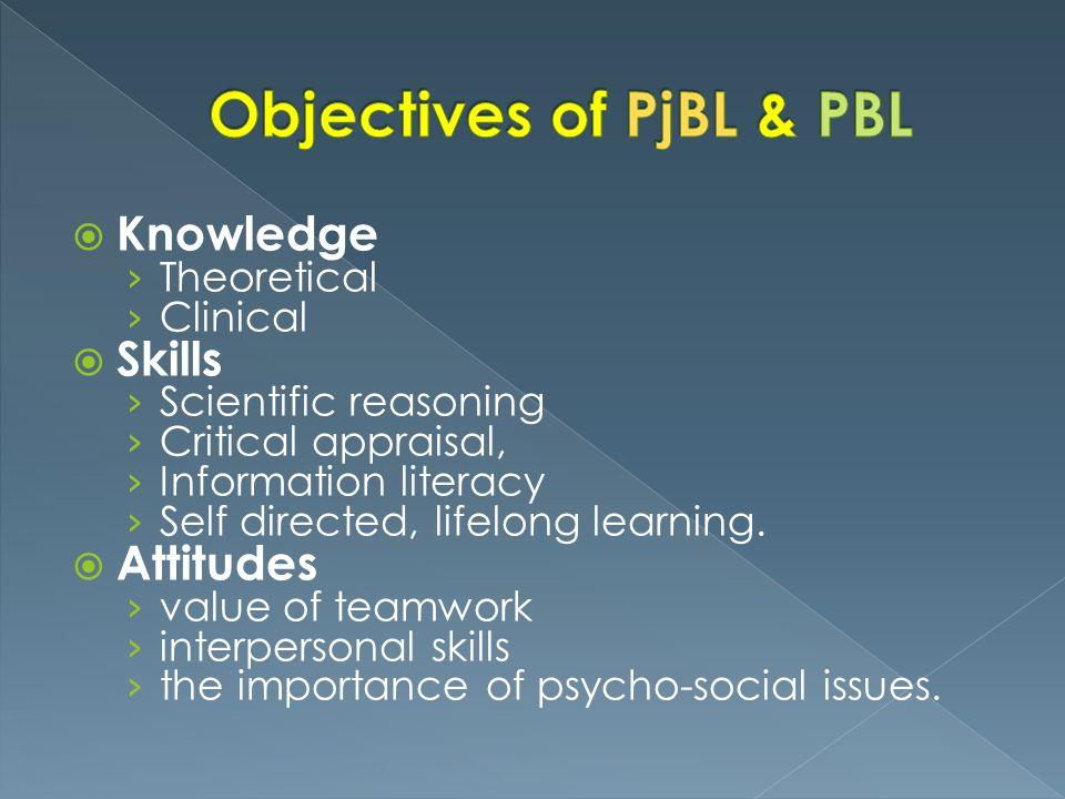 PjBLPBL 1) menentukan pertanyaan dasar (Essential question); 1) Mengorientasi peserta didik pada masalah; 2) membuat desain proyek (Designing Project Plan); 2) Mengorganisasikan kegiatan pembelajaran; 3) menyusun penjadwalan (Creating Schedule); 3) Membimbing Penyelidikan Mandiri; 4) memonitor kemajuan proyek (Monitor the progress); 4) Mengembangkan dan Menyajikan Karya; 5) penilaian hasil (Assess the outcome); 5) Analisis dan Evaluasi.