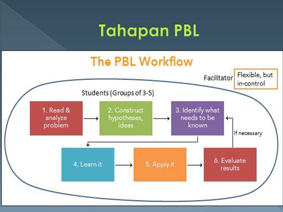 PjBLPBL ArtefakPemecahan Masalah Permasalahan KompleksPermasalahan lebih sederhana Ada refleksi setelah evaluasi - Problem-Based Product emphasis Process emphasis Project-Based