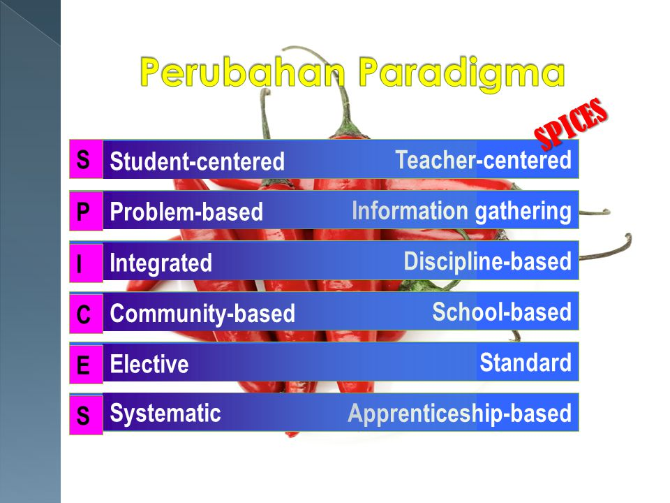 Teacher-centered Information gathering Discipline-based School-based Standard Apprenticeship-based Student-centered Problem-based Integrated Community