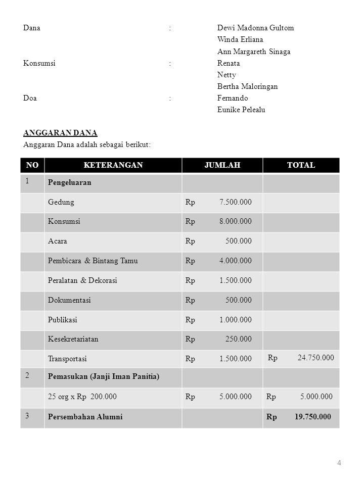 Dana:Dewi Madonna Gultom Winda Erliana Ann Margareth Sinaga Konsumsi :Renata Netty Bertha Maloringan Doa:Fernando Eunike Pelealu ANGGARAN DANA Anggara