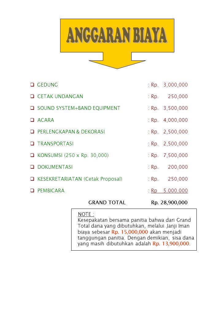 GEDUNG: Rp. 3,000,000  CETAK UNDANGAN : Rp. 250,000  SOUND SYSTEM+BAND EQUIPMENT: Rp. 3,500,000  ACARA: Rp. 4,000,000  PERLENGKAPAN & DEKORASI: