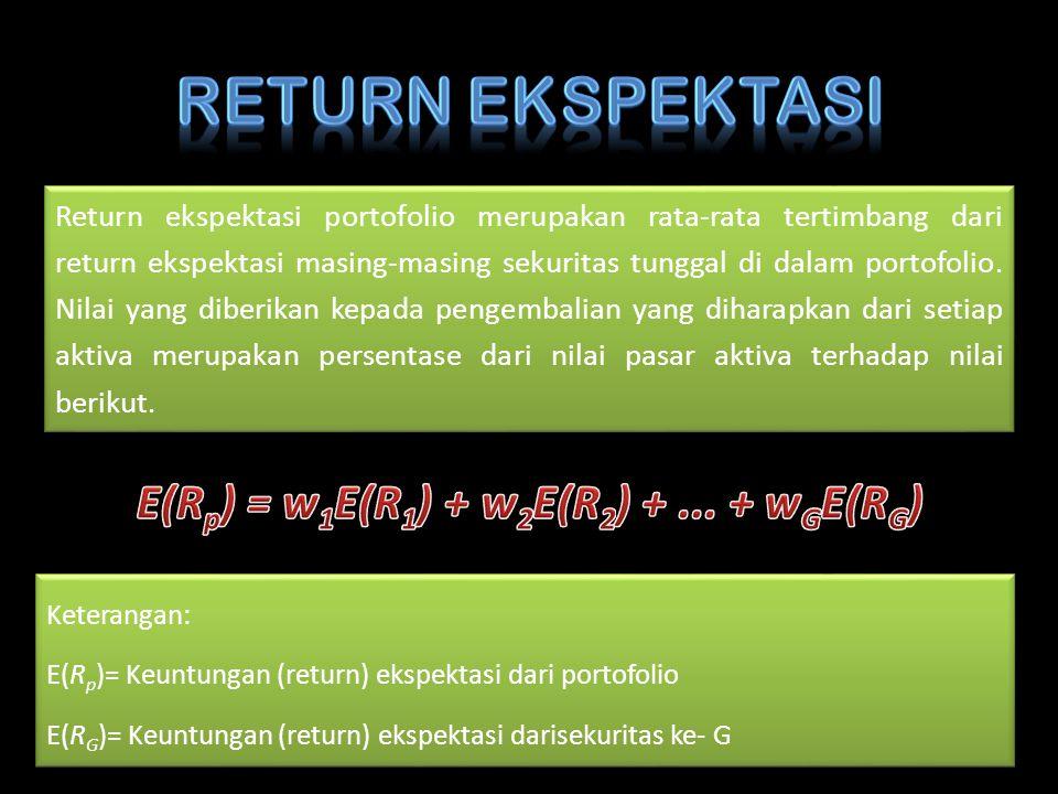 Return ekspektasi portofolio merupakan rata-rata tertimbang dari return ekspektasi masing-masing sekuritas tunggal di dalam portofolio. Nilai yang dib