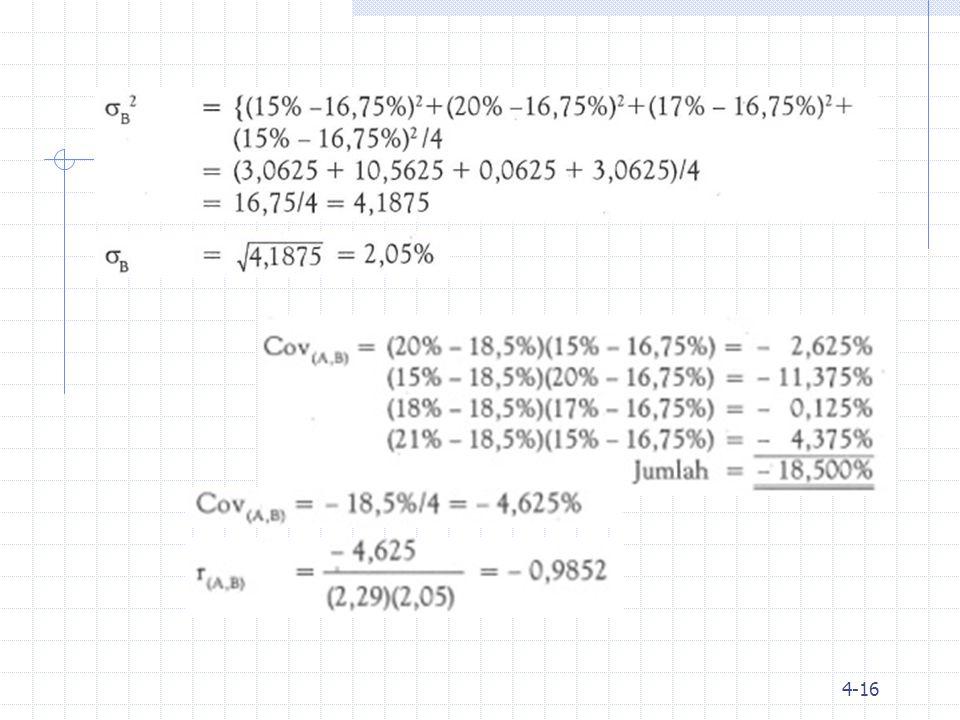 Jika dana yg diinvestasikan pd SAHAM A = 65% dan SAHAM B = 35%, maka risiko portofolio dapat dihitung sbb: 4-17 Dari perhitungan di atas tampak bahwa risiko individual dpt diperkecil dg membentuk portofolio, dimana koefisien korelasi kedua saham tsb negatif Secara individu risiko saham A = 2,29% dan risiko saham B = 2,05% Dengan membentuk portofolio, maka risikonya menjadi 0.7912%