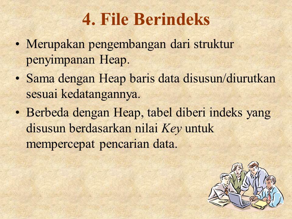 Macam-macam Atribut Macam-macam atribut yang dikenal antara lain; 1)Atribut Key 2)Atribut Deskriptif 3)Atribut Sederhana (Simple Attribute) 4)Atribut Komposit (Composite Attribute) 5)Atribut Bernilai Tunggal (Single Value Attribute) 6)Atribut Bernilai Banyak (Multivalued Attribute)