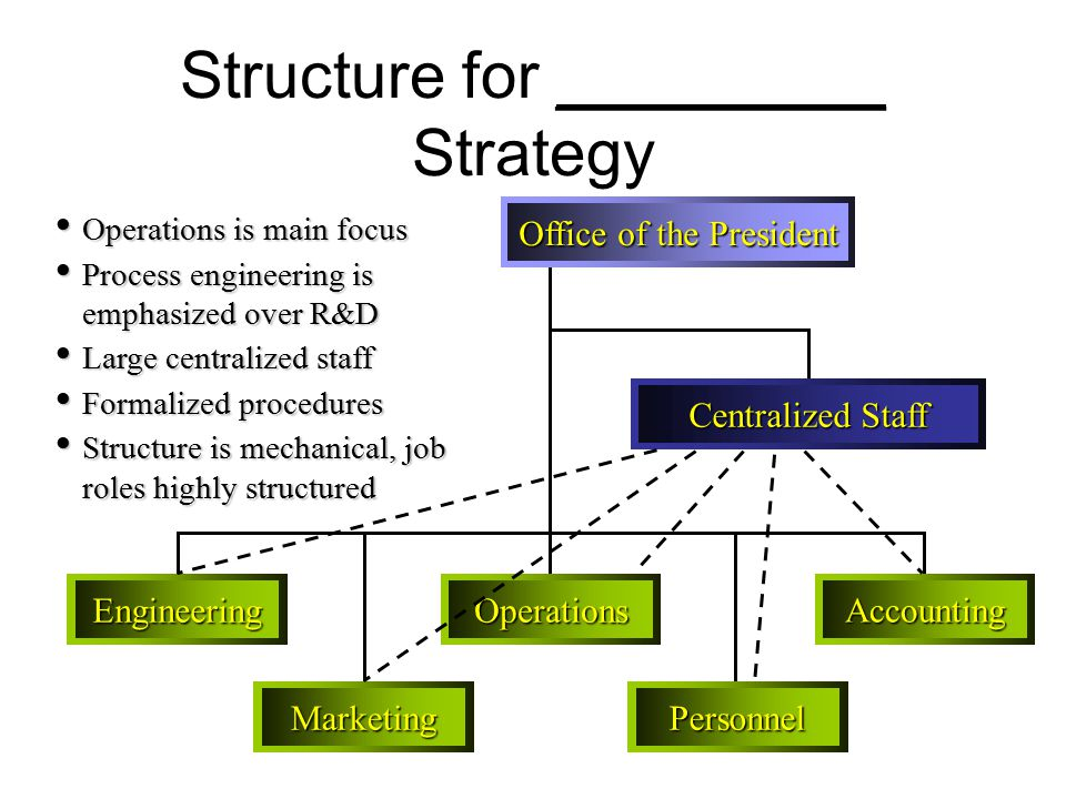 Structure for _________ Strategy Office of the President Centralized Staff MarketingPersonnel EngineeringOperations Accounting Operations is main focus Operations is main focus Process engineering is emphasized over R&D Process engineering is emphasized over R&D Large centralized staff Large centralized staff Formalized procedures Formalized procedures Structure is mechanical, job roles highly structured Structure is mechanical, job roles highly structured