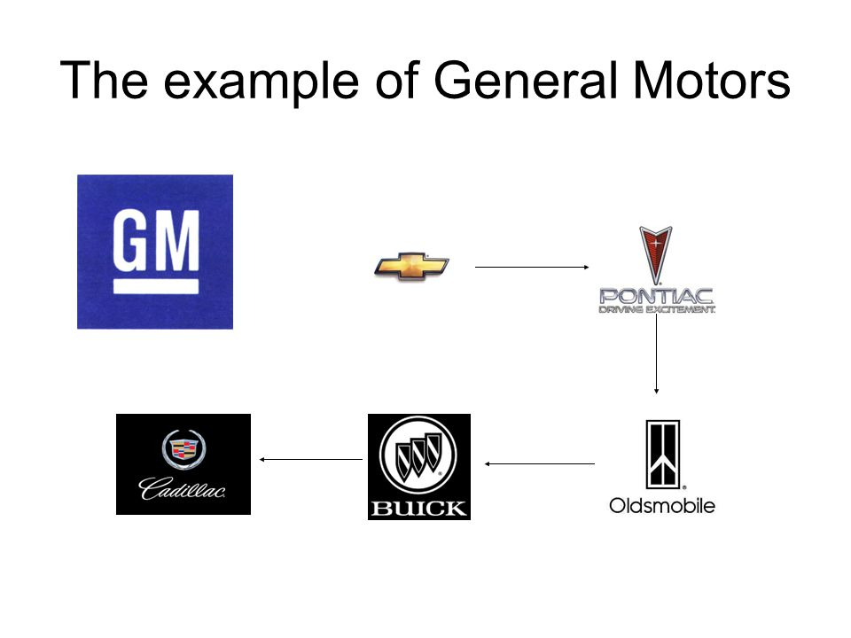 The example of General Motors