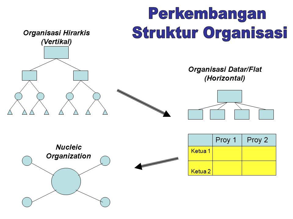 Organisasi Hirarkis (Vertikal) Organisasi Datar/Flat (Horizontal) Proy 1 Proy 2 Ketua 1 Ketua 2 Nucleic Organization