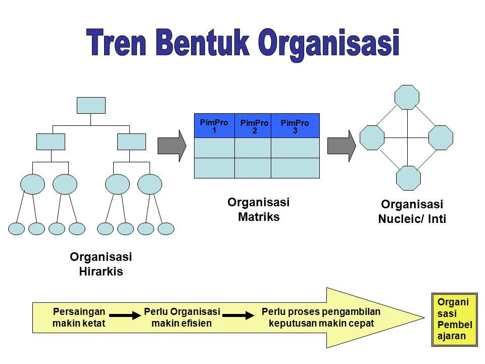 Organisasi Hirarkis Organisasi Matriks PimPro 1 PimPro 2 PimPro 3 Organisasi Nucleic/ Inti Persaingan makin ketat Perlu proses pengambilan keputusan makin cepat Perlu Organisasi makin efisien Organi sasi Pembel ajaran