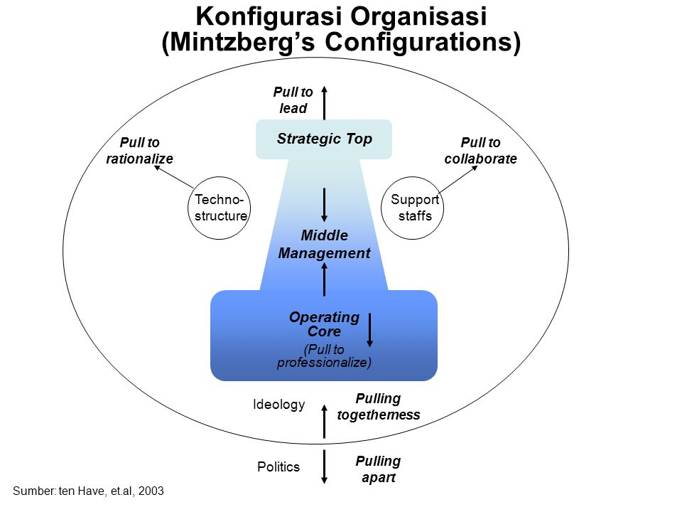 Konfigurasi Organisasi (Mintzberg's Configurations) Strategic Top Middle Management Operating Core (Pull to professionalize) Pulling togetherness Ideology Politics Pulling apart Techno- structure Support staffs Pull to collaborate Pull to rationalize Pull to lead Sumber: ten Have, et.al, 2003