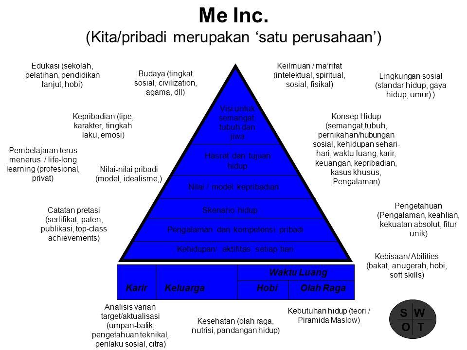 Me Inc.