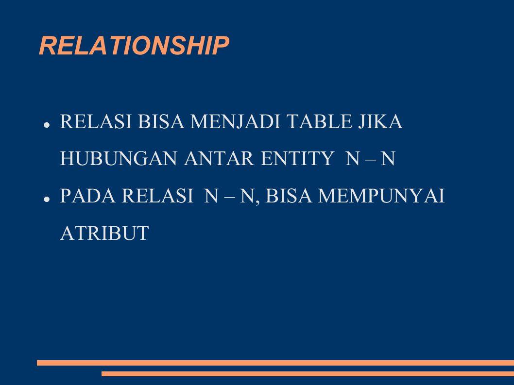 RELATIONSHIP RELASI BISA MENJADI TABLE JIKA HUBUNGAN ANTAR ENTITY N – N PADA RELASI N – N, BISA MEMPUNYAI ATRIBUT
