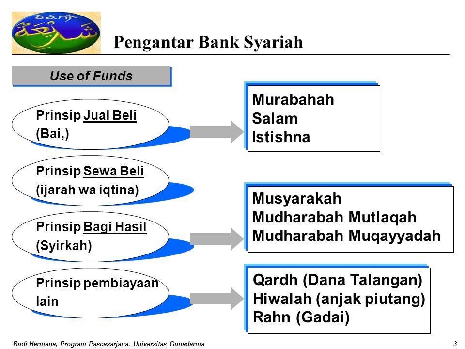 Budi Hermana, Program Pascasarjana, Universitas Gunadarma3 Qardh (Dana Talangan) Hiwalah (anjak piutang) Rahn (Gadai) Pengantar Bank Syariah Use of Fu