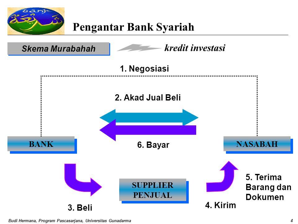 Budi Hermana, Program Pascasarjana, Universitas Gunadarma4 Pengantar Bank Syariah Skema Murabahah BANK NASABAH SUPPLIER PENJUAL SUPPLIER PENJUAL 1. Ne