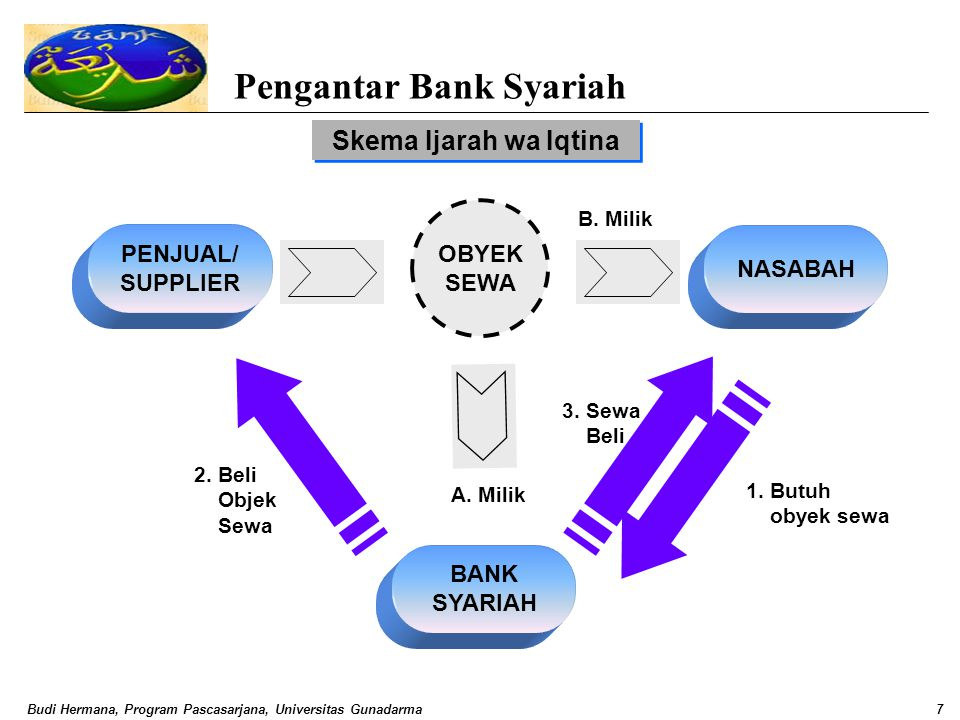 Budi Hermana, Program Pascasarjana, Universitas Gunadarma7 Pengantar Bank Syariah Skema Ijarah wa Iqtina 3. Sewa Beli NASABAH 1. Butuh obyek sewa 2. B