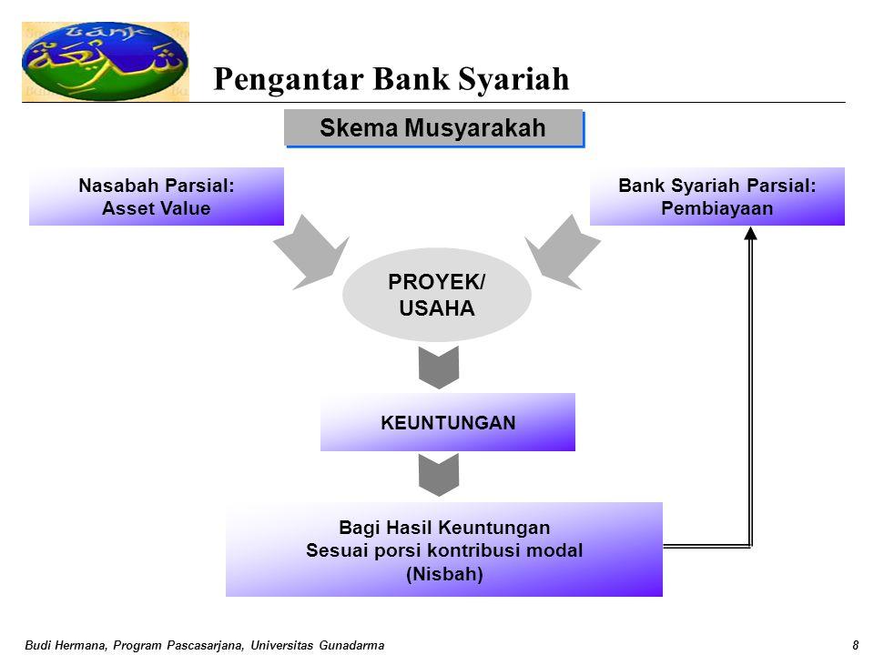 Budi Hermana, Program Pascasarjana, Universitas Gunadarma8 Pengantar Bank Syariah Skema Musyarakah Nasabah Parsial: Asset Value PROYEK/ USAHA Bank Sya