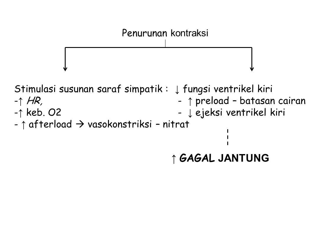 Stimulasi susunan saraf simpatik : ↓ fungsi ventrikel kiri - ↑ HR, - ↑ preload – batasan cairan - ↑ keb. O2 - ↓ ejeksi ventrikel kiri - ↑ afterload 