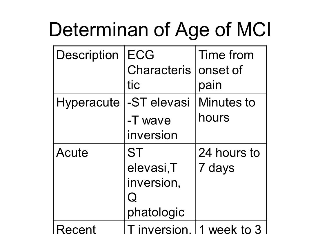 Determinan of Age of MCI DescriptionECG Characteris tic Time from onset of pain Hyperacute-ST elevasi -T wave inversion Minutes to hours AcuteST elevasi,T inversion, Q phatologic 24 hours to 7 days RecentT inversion, Q phatologic 1 week to 3 months oldQ Phatologic After 2 or 3 months