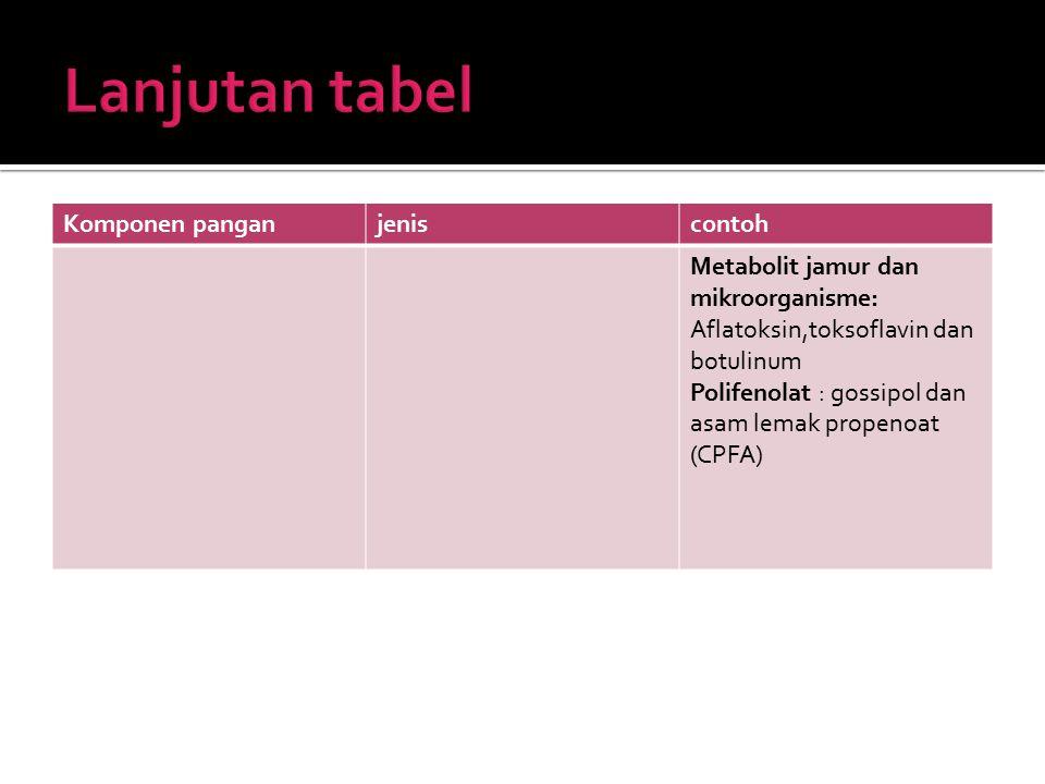  Zat gizi makro : karbohidrat, protein dan lemak  Zat gizi mikro : vitamin dan mineral.