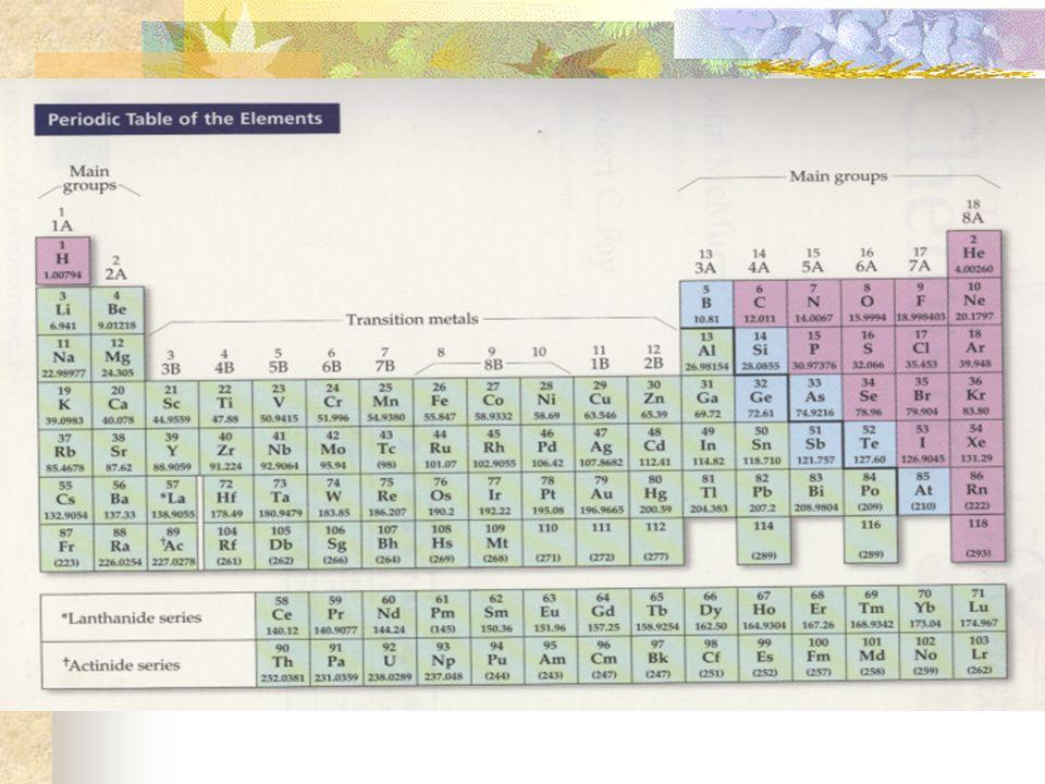 NO : 7 g nitrogen per 8 g oksigen N : O rasio massa = 7 : 8 NO 2 : 7 g nitrogen per 16 g oksigen N : O rasio massa= 7 : 16 Sumber : McMurray Fay Chemistry , Prentice Hall, Inc, New Jersey 2001