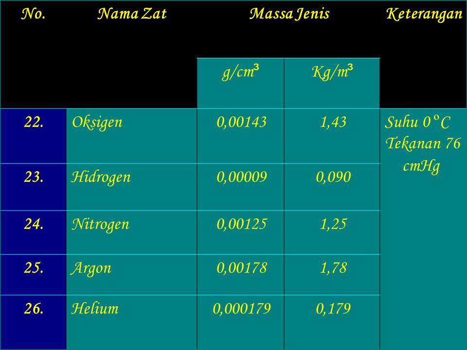 No.Nama ZatMassa JenisKeterangan g/cm ³ kg/m ³ 16.Air1,0 1,0 x 10 ³ Suhu 15 º C 17.Air laut1,03 1,03 x 10 ³ 18.Alkohol (Etanol))0,79 0,79 x 10 ³ 19.Be
