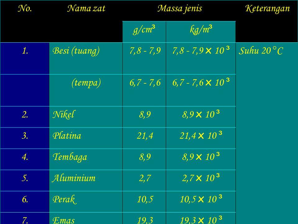 Dengan diketahui massa jenis suatu zat dapat ditentukan jenis zatnya itu. Massa jenis () () adalah massa ( m ) dibagi volume (v)  = massa jenis zat