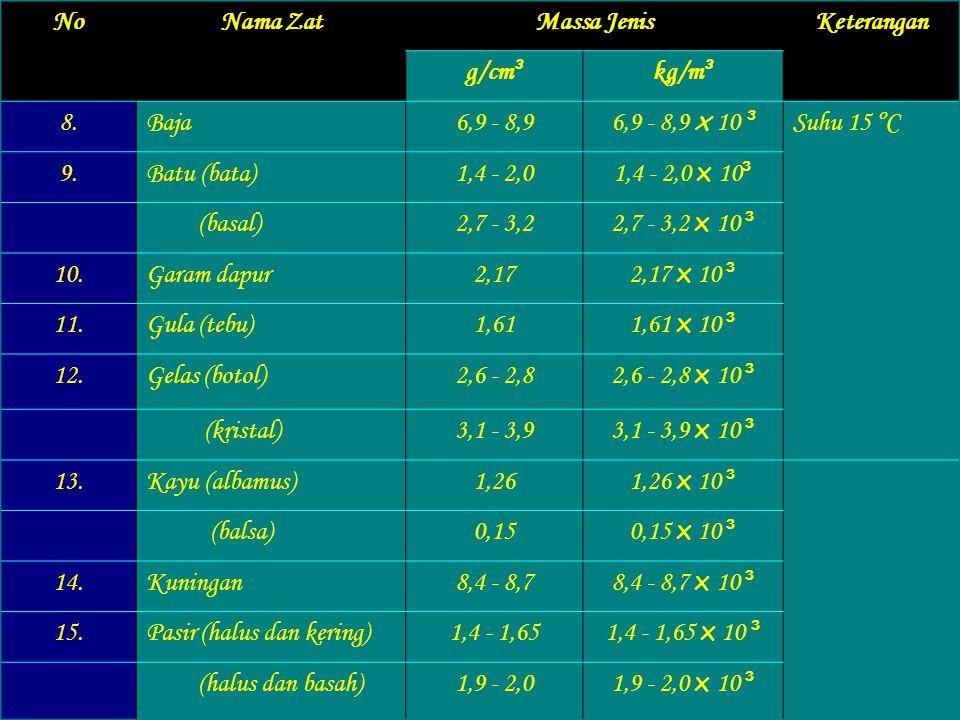 No.Nama zatMassa jenisKeterangan g/cm ³ kg/m ³ 1.Besi (tuang)7,8 - 7,9 7,8 - 7,9 x 10 ³ Suhu 20 ° C (tempa)6,7 - 7,6 6,7 - 7,6 x 10 ³ 2.Nikel8,9 8,9 x
