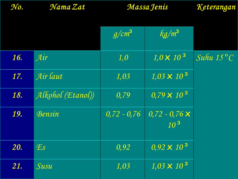 NoNama ZatMassa JenisKeterangan g/cm ³ kg/m ³ 8.Baja6,9 - 8,9 6,9 - 8,9 x 10 ³ Suhu 15 º C 9.Batu (bata)1,4 - 2,0 1,4 - 2,0 x 10 ³ (basal)2,7 - 3,2 2,