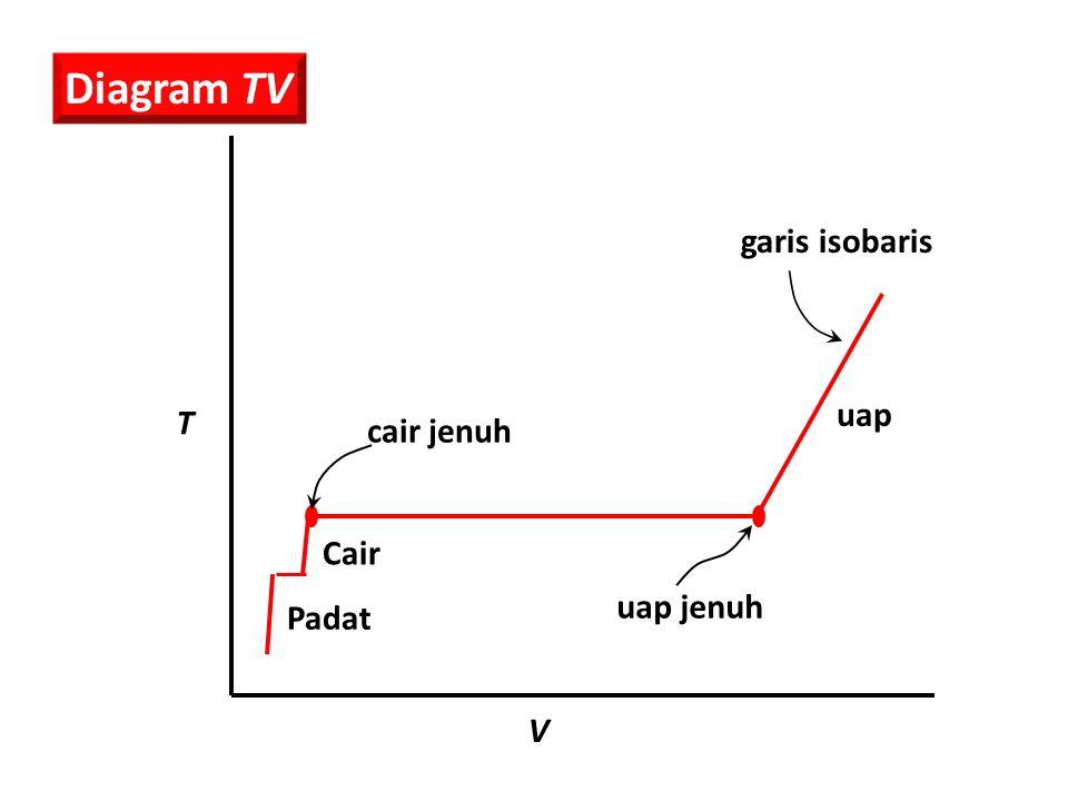Cair Padat cair jenuh uap jenuh V T uap Diagram TV garis isobaris