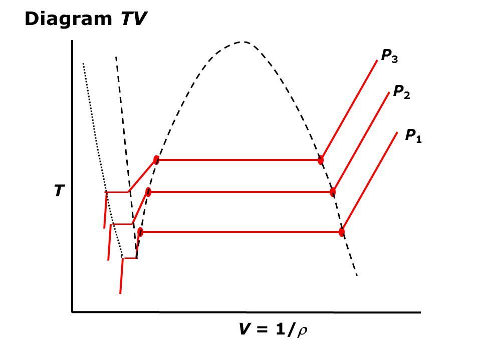 V = 1/ T Diagram TV P1P1 P2P2 P3P3