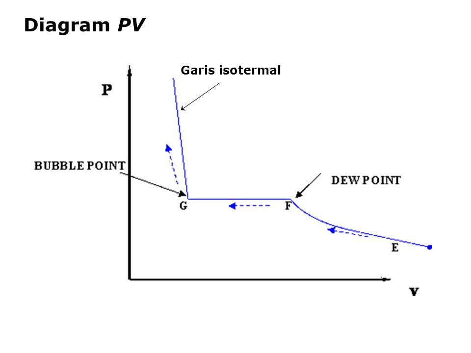 Untuk fasa cair: sangat curam  (  V/  P) T <<    0 sangat dekat  (  V/  T) P <<    0 INCOMPRESSIBLE FLUID