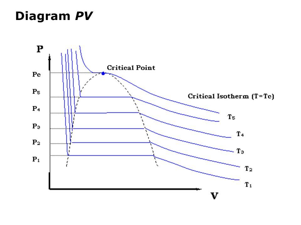 Di daerah yang jauh dari titik kritik,  dan  tidak terlalu dipengaruhi oleh T dan P, sehingga persamaan (4) dapat diintegralkan menjadi: (5) Untuk cairan  dan  selalu positif, kecuali untuk air di antara 0  C dan 4  C.