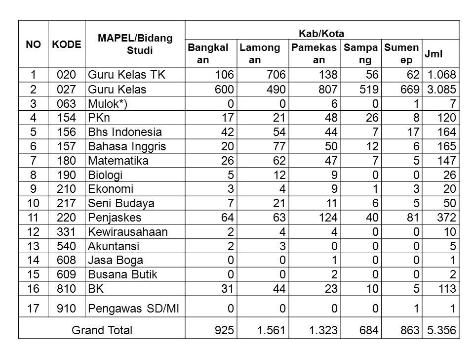 NOKODE MAPEL/Bidang Studi Kab/Kota Bangkal an Lamong an Pamekas an Sampa ng Sumen ep Jml 1020Guru Kelas TK10670613856621.068 2027Guru Kelas60049080751