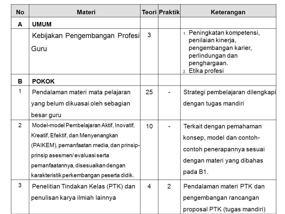 NoMateriTeoriPraktikKeterangan AUMUM Kebijakan Pengembangan Profesi Guru 3 1.Peningkatan kompetensi, penilaian kinerja, pengembangan karier, perlindun