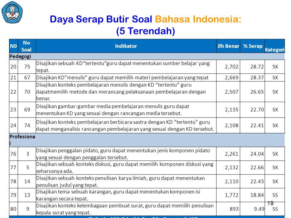 Daya Serap Butir Soal Bahasa Indonesia: (5 Terendah) N0 No Soal Indikator Jlh Benar % Serap Kategori Pedagogi 20 75 Disajikan sebuah KD tertentu guru dapat menentukan sumber belajar yang tepat.