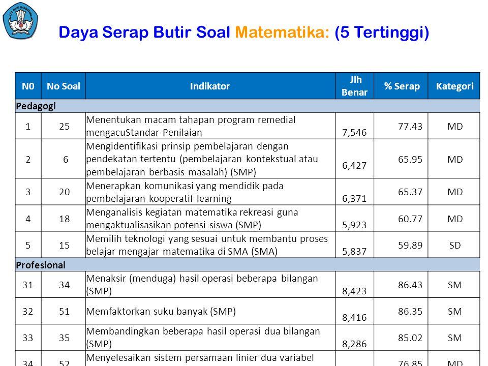 Daya Serap Butir Soal Matematika: (5 Tertinggi) N0No SoalIndikator Jlh Benar % Serap Kategori Pedagogi 1 25 Menentukan macam tahapan program remedial mengacuStandar Penilaian 7,546 77.43 MD 2 6 Mengidentifikasi prinsip pembelajaran dengan pendekatan tertentu (pembelajaran kontekstual atau pembelajaran berbasis masalah) (SMP) 6,427 65.95 MD 3 20 Menerapkan komunikasi yang mendidik pada pembelajaran kooperatif learning 6,371 65.37 MD 4 18 Menganalisis kegiatan matematika rekreasi guna mengaktualisasikan potensi siswa (SMP) 5,923 60.77 MD 5 15 Memilih teknologi yang sesuai untuk membantu proses belajar mengajar matematika di SMA (SMA) 5,837 59.89 SD Profesional 31 34 Menaksir (menduga) hasil operasi beberapa bilangan (SMP) 8,423 86.43 SM 32 51Memfaktorkan suku banyak (SMP) 8,416 86.35 SM 33 35 Membandingkan beberapa hasil operasi dua bilangan (SMP) 8,286 85.02 SM 34 52 Menyelesaikan sistem persamaan linier dua variabel (SMP) 7,490 76.85 MD 35 37Mengidentifikasi pernyataan (SMP) 6,958 71.39 MD Jlh Soal = 100; Pd = 30, Pr = 70; Peserta: 9.746 org