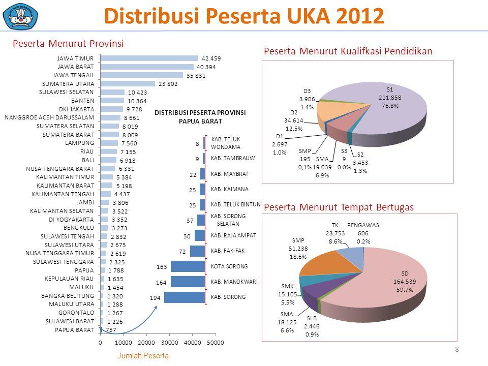 Distribusi Peserta UKA 2012 Jumlah Peserta Peserta Menurut Kualifkasi Pendidikan Peserta Menurut Tempat Bertugas Peserta Menurut Provinsi 8