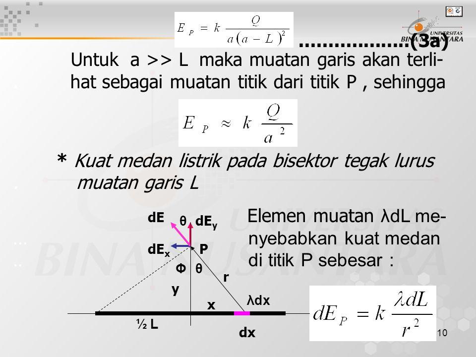 11 Kuat medan di titik P diurai atas komponen..dE x dan dE y.