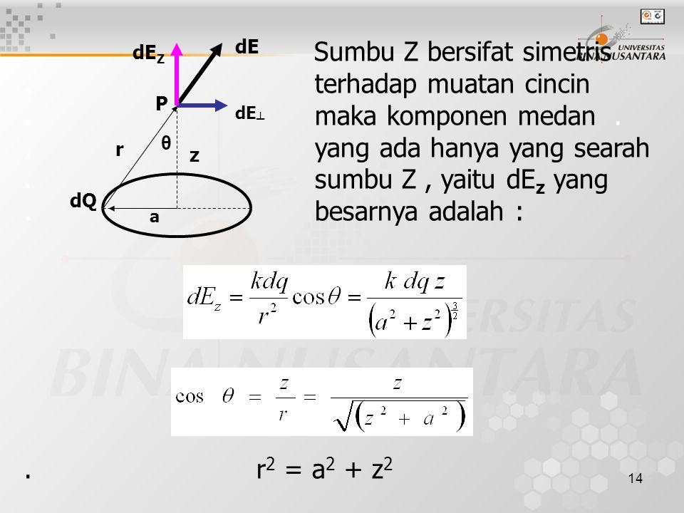 14 Sumbu Z bersifat simetris. terhadap muatan cincin. maka komponen medan.. yang ada hanya yang searah. sumbu Z, yaitu dE z yang. besarnya adalah :. r
