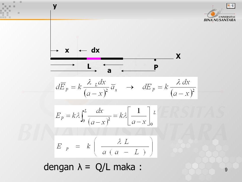 9 dengan λ = Q/L maka : a P L dxx y X