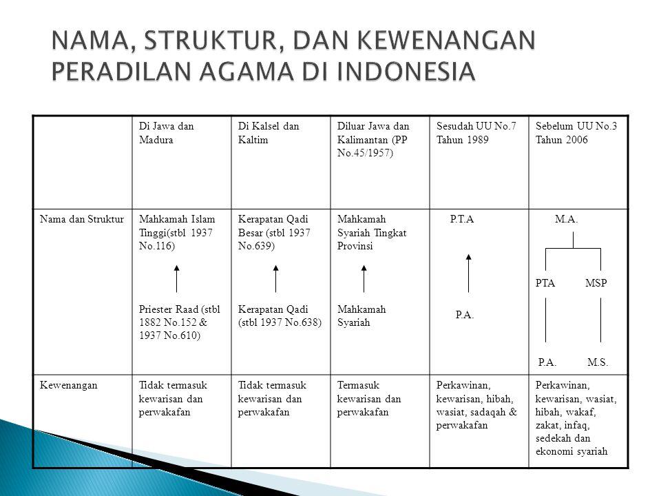 Di Jawa dan Madura Di Kalsel dan Kaltim Diluar Jawa dan Kalimantan (PP No.45/1957) Sesudah UU No.7 Tahun 1989 Sebelum UU No.3 Tahun 2006 Nama dan Stru