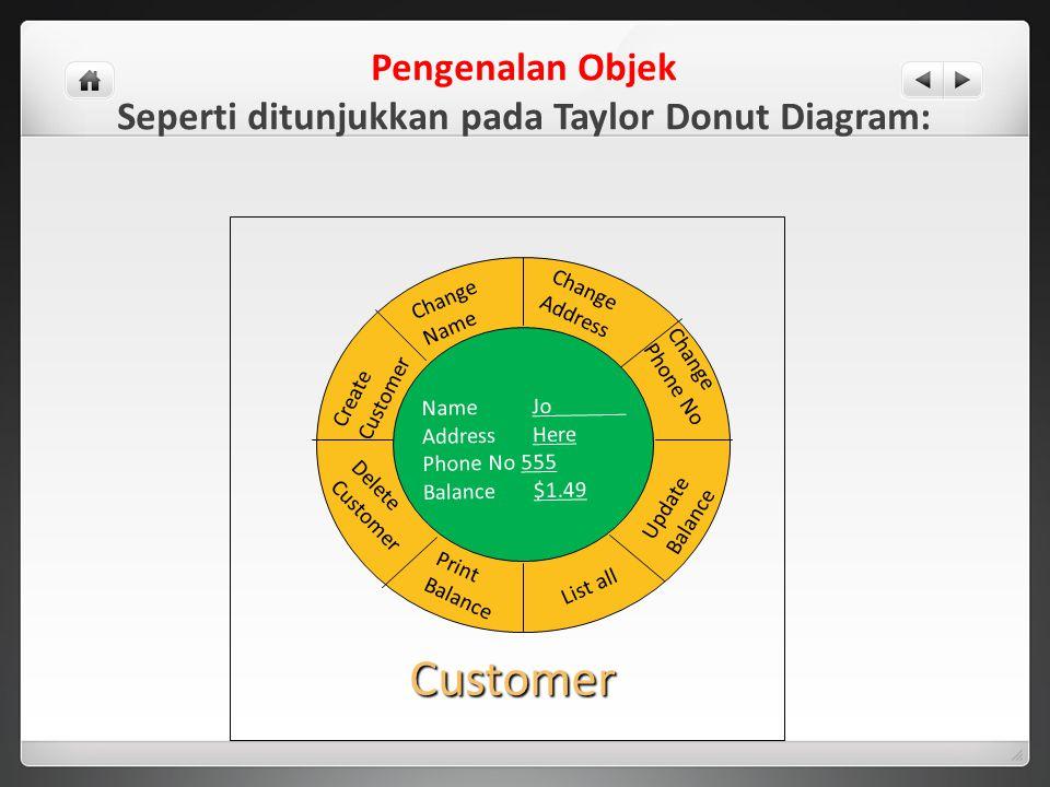 Pengenalan Objek Seperti ditunjukkan pada Taylor Donut Diagram: Change Address Print Balance List all Update Balance Change Phone No Change Name Creat