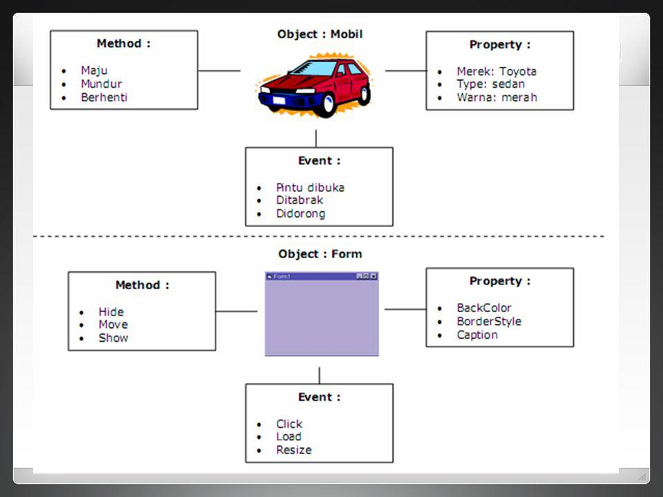 - Pesan (Message) Message merupakan cara untuk berhubungan antara satu objek dengan objek lain.