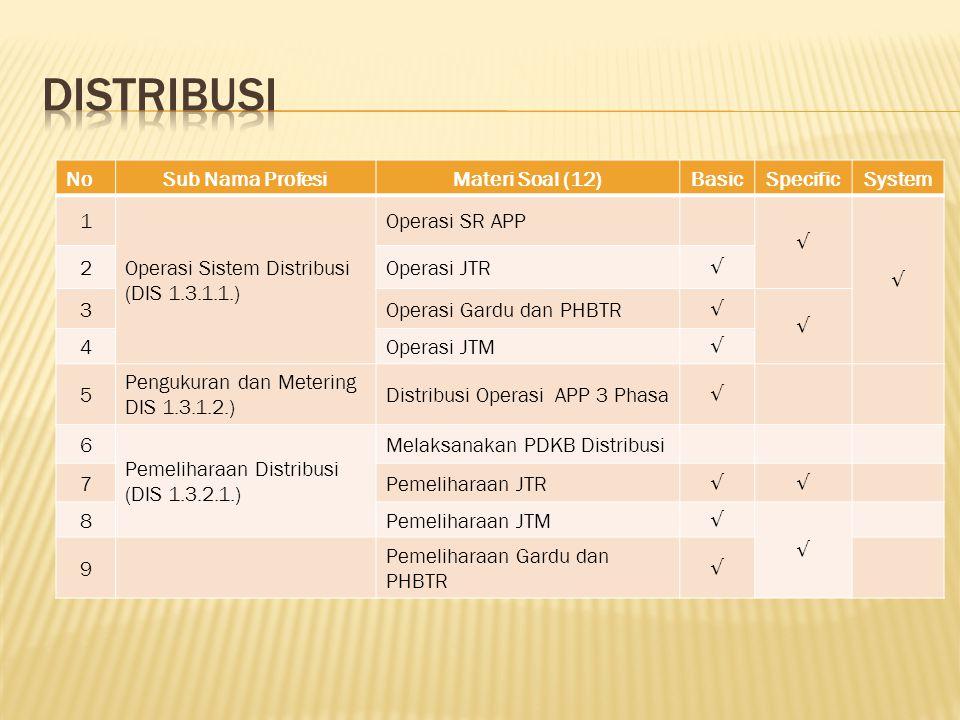 NoSub Nama ProfesiMateri Soal (12)BasicSpecificSystem 1 Operasi Sistem Distribusi (DIS 1.3.1.1.) Operasi SR APP √ √ 2Operasi JTR √ 3Operasi Gardu dan PHBTR √ √ 4Operasi JTM √ 5 Pengukuran dan Metering DIS 1.3.1.2.) Distribusi Operasi APP 3 Phasa √ 6 Pemeliharaan Distribusi (DIS 1.3.2.1.) Melaksanakan PDKB Distribusi 7Pemeliharaan JTR √√ 8Pemeliharaan JTM √ √ 9 Pemeliharaan Gardu dan PHBTR √