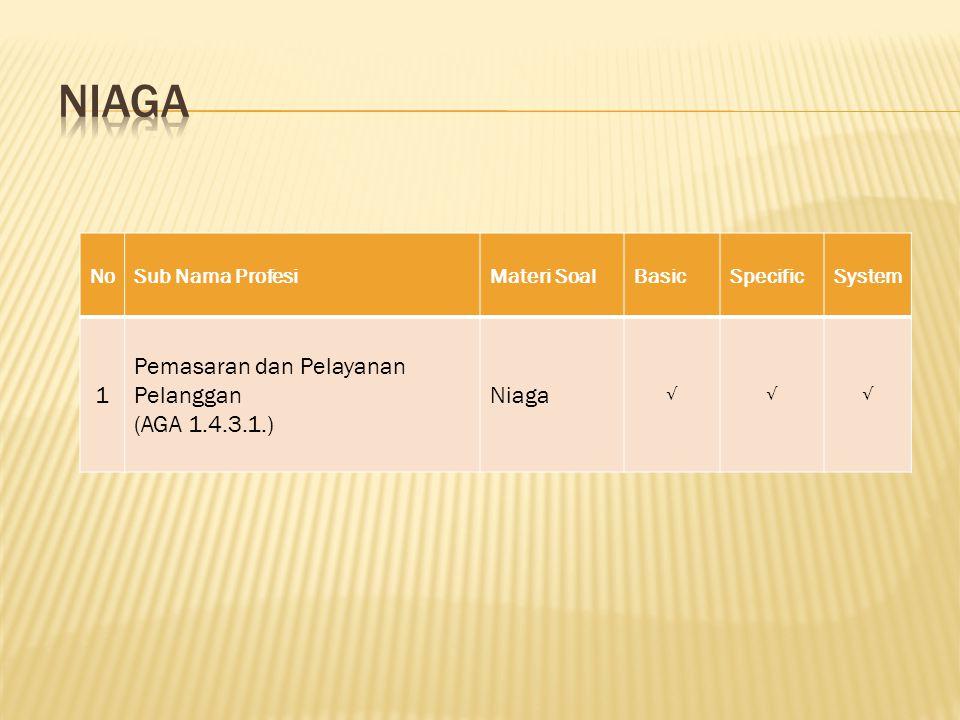 NoSub Nama ProfesiMateri SoalBasicSpecificSystem 1 Pemasaran dan Pelayanan Pelanggan (AGA 1.4.3.1.) Niaga √√√