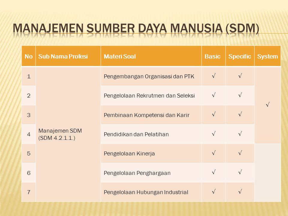 NoSub Nama ProfesiMateri SoalBasicSpecificSystem Optimi zation 1 Manajemen Diklat (DIK 4.3.1.1.) Manajemen Diklat √√ 2 Instruktur (DIK 4.3.2.1.
